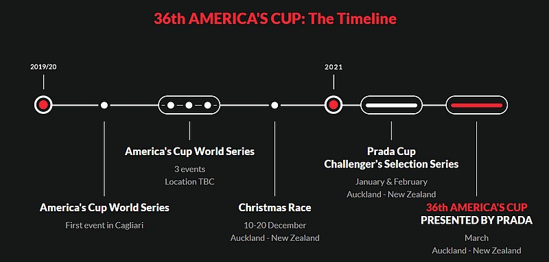 America's Cup World Series events announced
