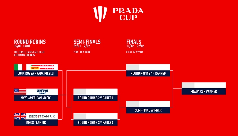 PRADA Cup Challenger Selection Series