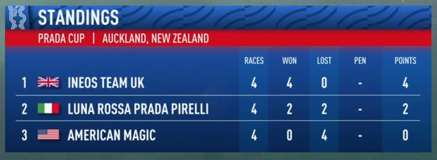 Prada Cup Leader board after Day 3