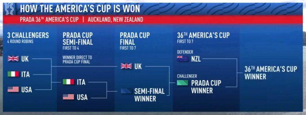 Prada Cup Schedule
