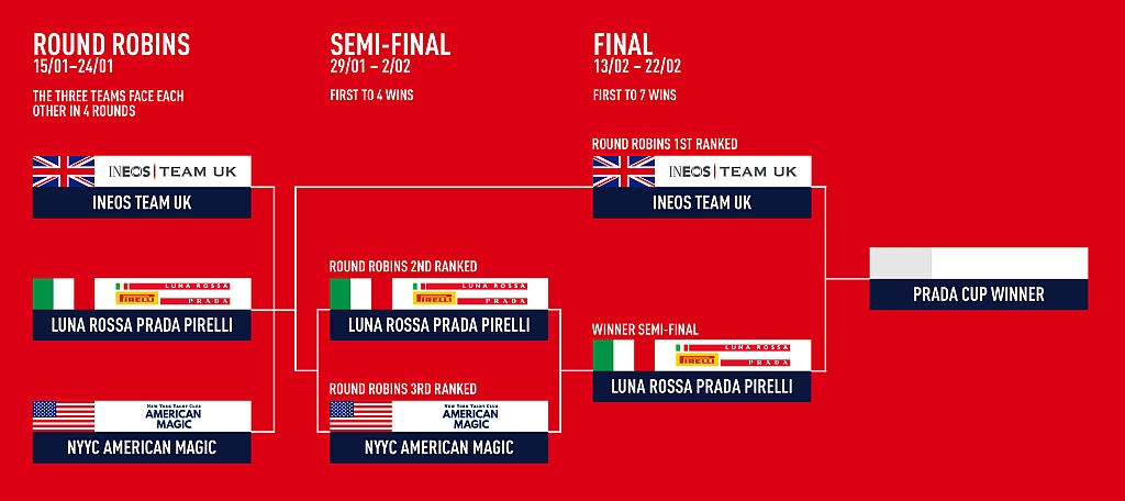 Prada Cup Final Pairings