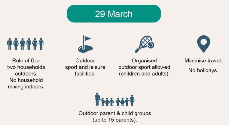 Covid Roadmap - Outdoor Sport