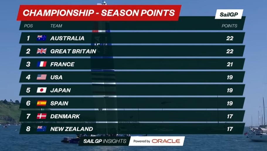 SailGP Scoreboard Overall