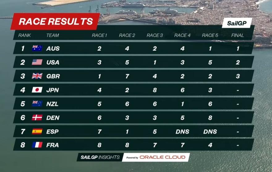 Spain SailGP Overall 2021