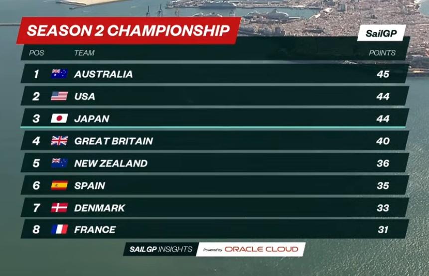 SailGP Season 2 Standings