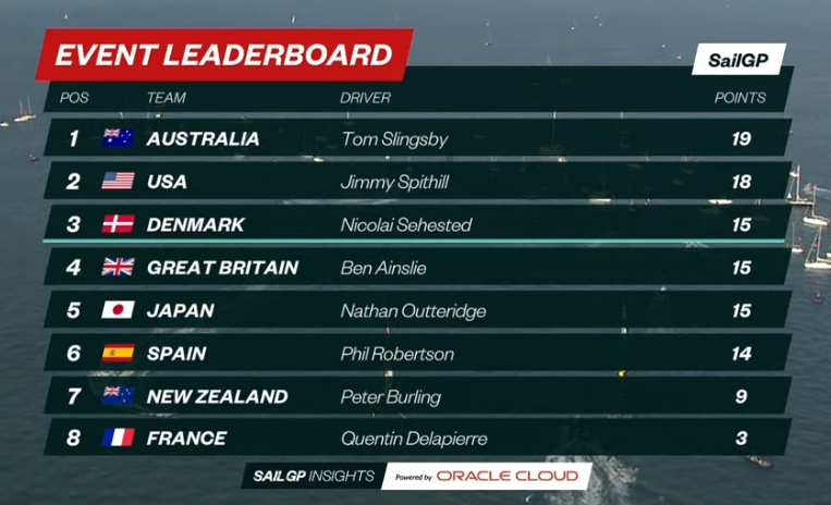 Spain SailGP D1 Overall Result