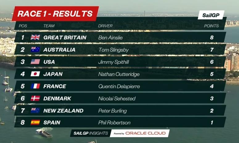 Spain SailGP D1 R1 Result