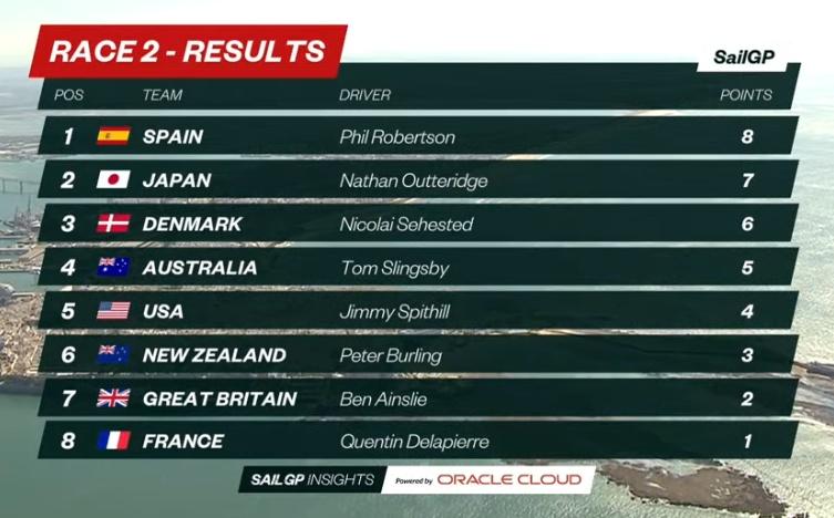 Spain SailGp D1_Result_Race2